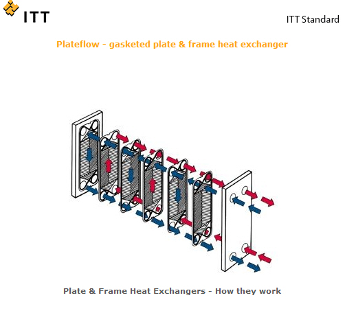 Plateflow - gasketed plate & frame heat exchanger